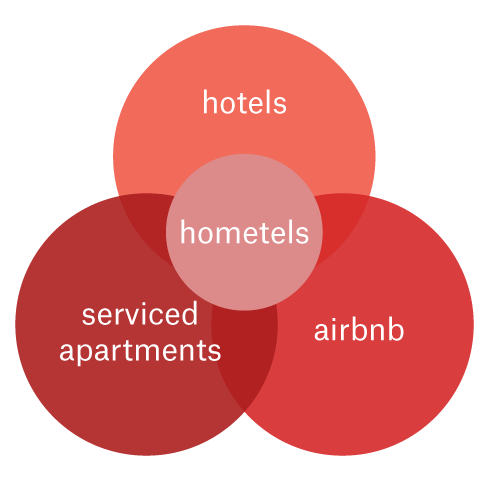 hometel market position